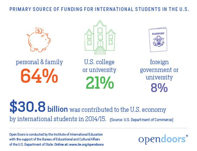 International-Students---Sources-of-Funding---Open-Doors-2015